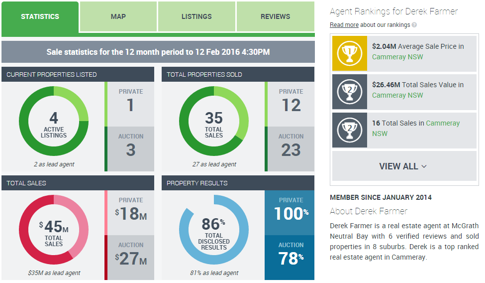 RateMyAgent Statistics for Derek Farmer in Cammeray, Mosman and North Sydney