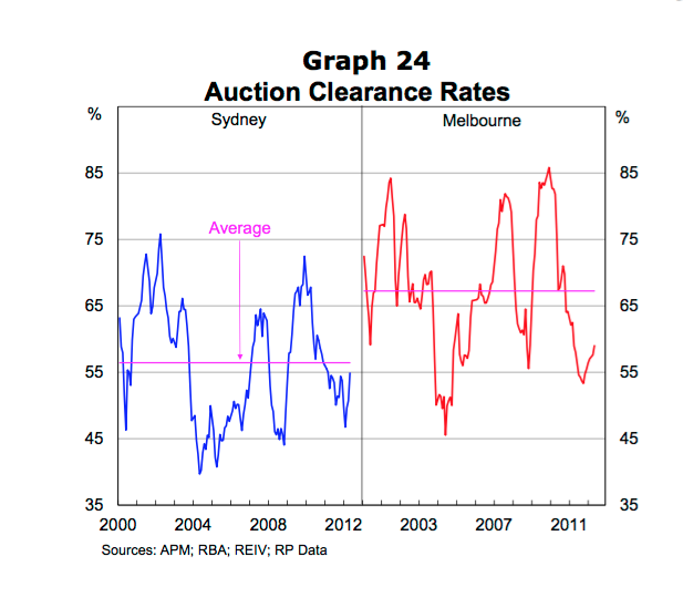 Clearance rates in Sydney stayed steady throughout the GFC.