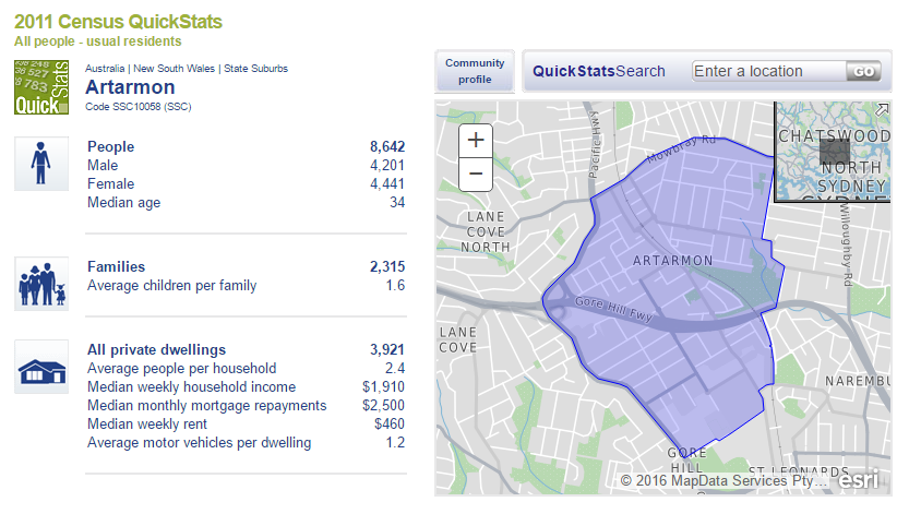 Artarmon Real Estate Information and suburb profile from ABS Census 2011