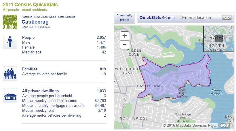 Castlecrag Real Estate Information and suburb profile from ABS Census 2011