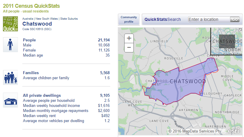 Chatswood Real Estate Information and suburb profile from ABS Census 2011